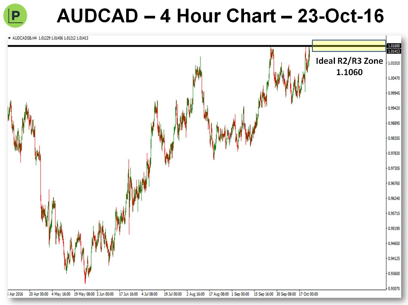 potential-pivot-trade-23-oct-16-audcad