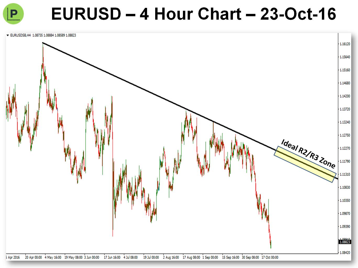 potential-pivot-trade-23-oct-16-eurusd