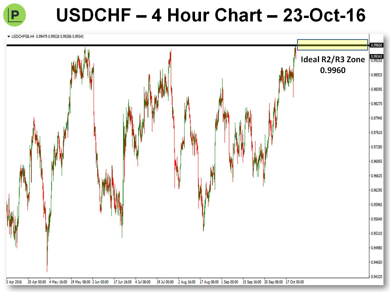 potential-pivot-trade-23-oct-16-usdchf