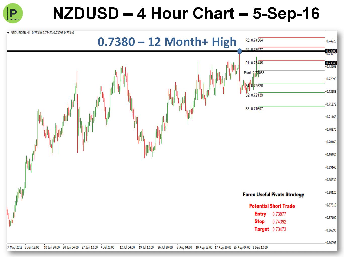 Potential Pivot Trade - 5-Sep-16 NZDUSD