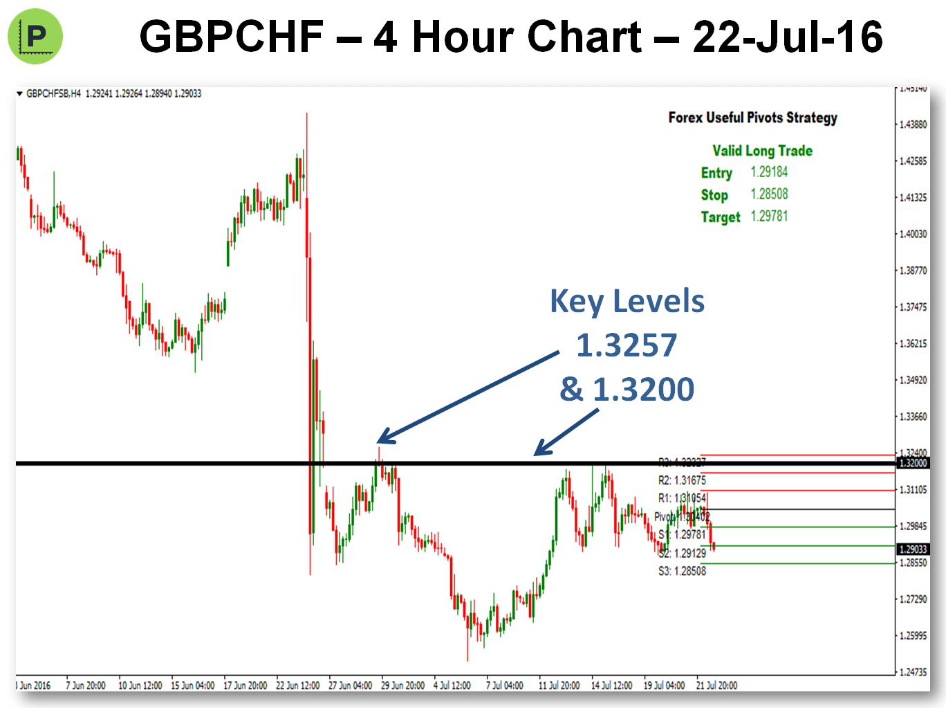 Potential Pivots Trades For Next Week - 23-Jul-16 GBPCHF