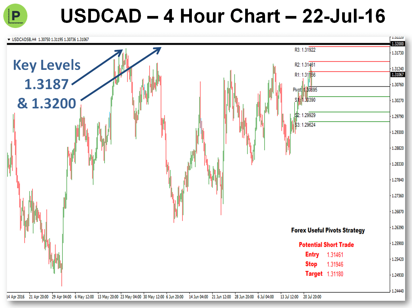 Potential Pivots Trades For Next Week - 23-Jul-16 USDCAD