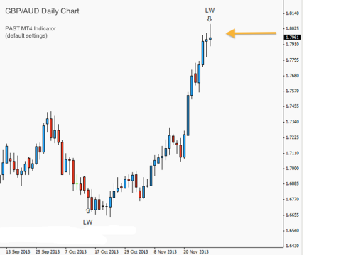 Price Action Swing Trading Strategy - 2013-12-01 - Anchor Chart 2