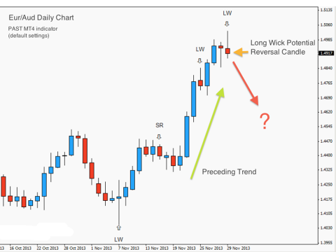 Price Action Swing Trading Strategy - 2013-12-01 - Anchor Chart