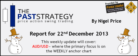 Anchor formation forex