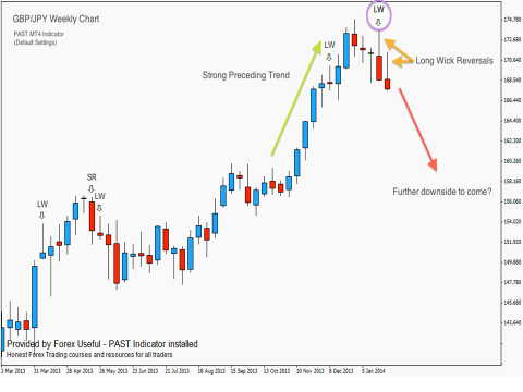 How forex price moves swings
