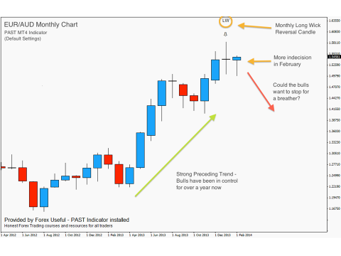 Price Action Swing Trading Strategy - 2014-03-02 - Anchor Chart