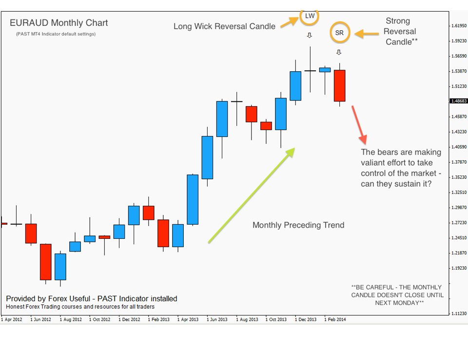 Forex long term swing trading
