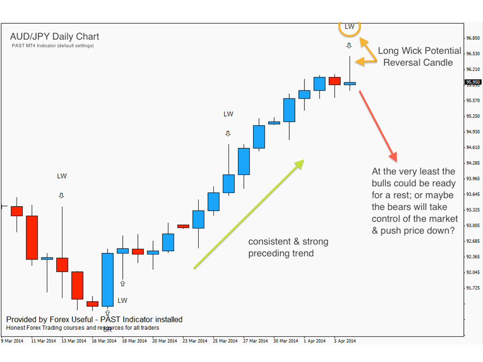 Forex price action swing trading