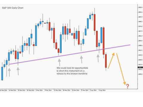 Forex tick charts for swing trade entries