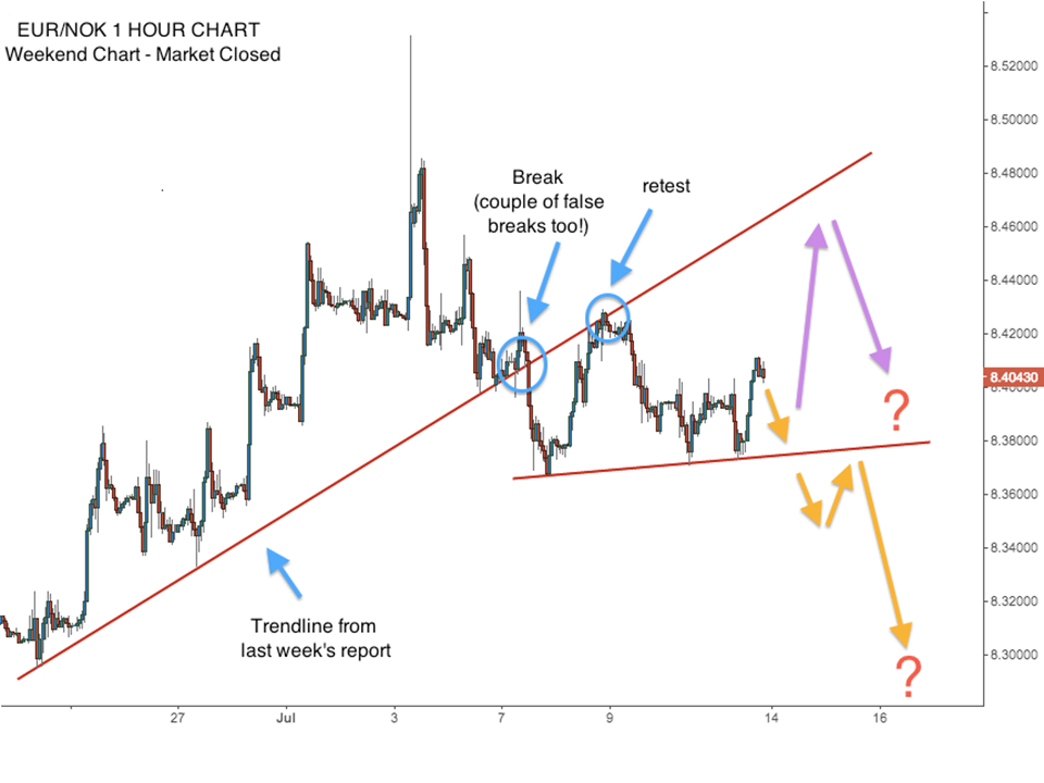 Price action strategy in forex trading