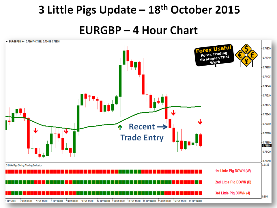 Three little pigs forex strategy
