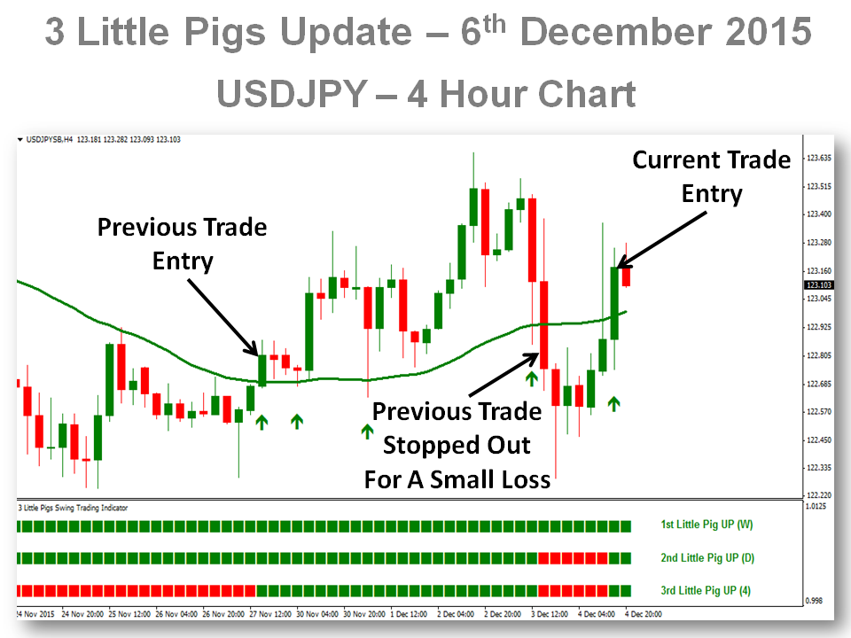 Forex useful or 3 little pigs trading strategy