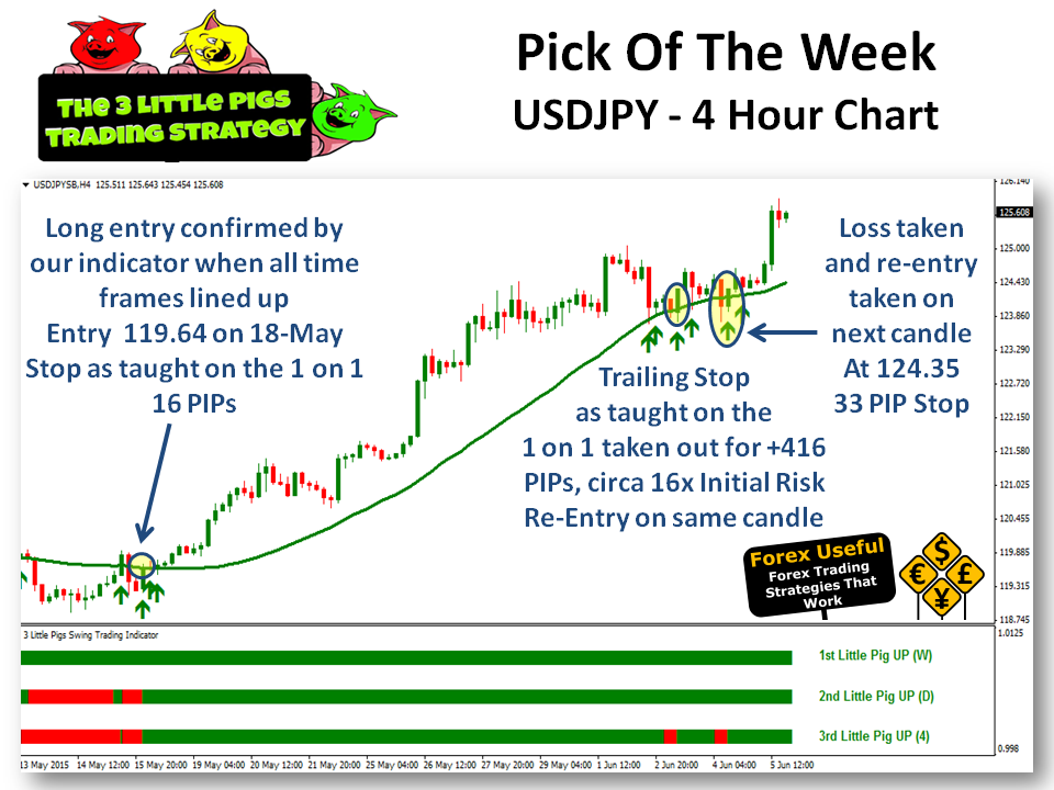 Multiple time frame trading strategy pdf