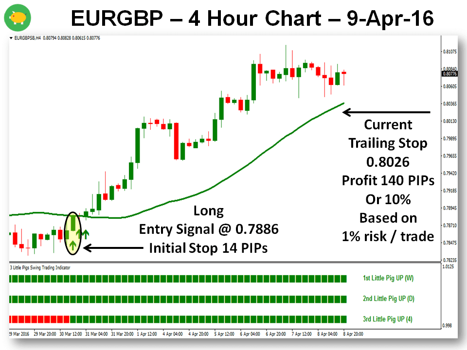 The 3 Little Pigs MTF Trading Strategy - A Couple Of Perfect Trades 10-Apr-16 EURGBP Chart