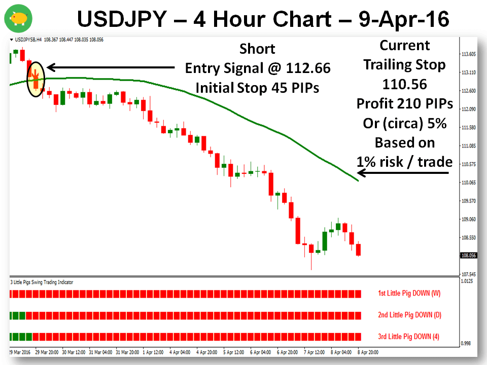 The 3 Little Pigs MTF Trading Strategy - A Couple Of Perfect Trades 10-Apr-16 USDJPY Chart