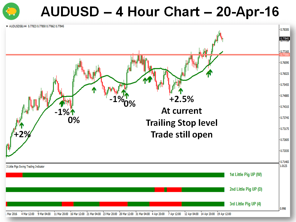 The 3 Little Pigs MTF Trading Strategy - AUDUSD Update 20-Apr-16 Chart