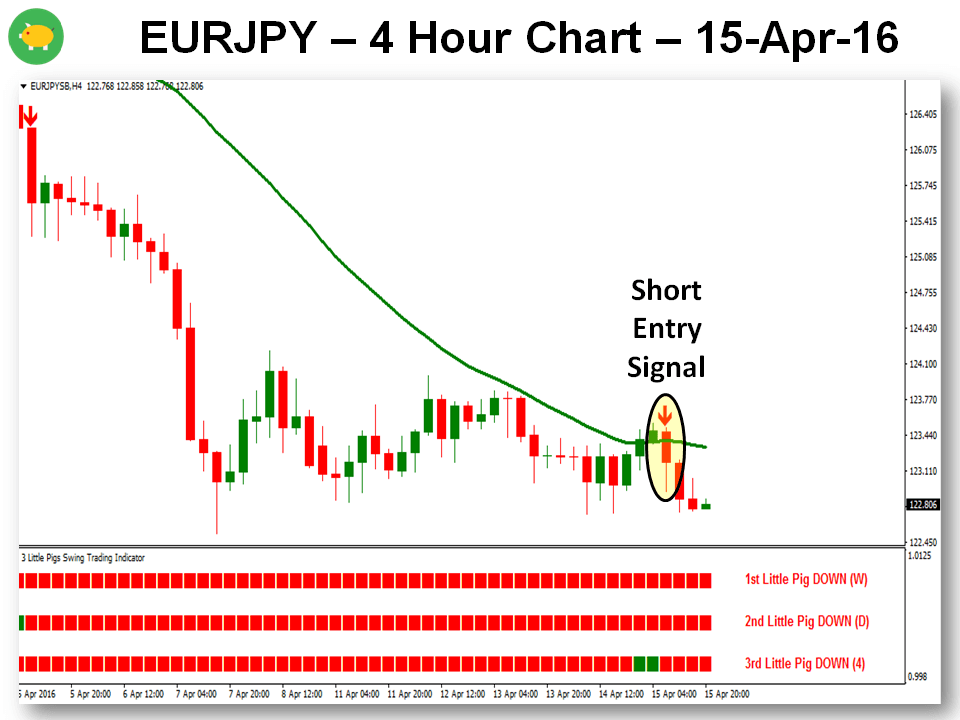 The 3 Little Pigs MTF Trading Strategy - EURJPY Late Entry 15-Apr-16 Chart