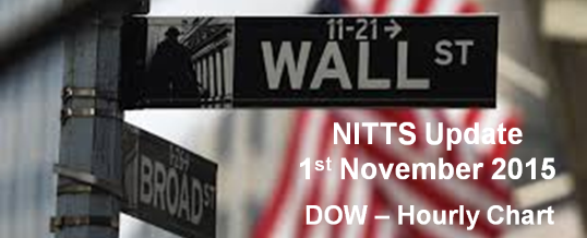 Trend Trading – FREE NITTS Update 1-Nov-15 538x218
