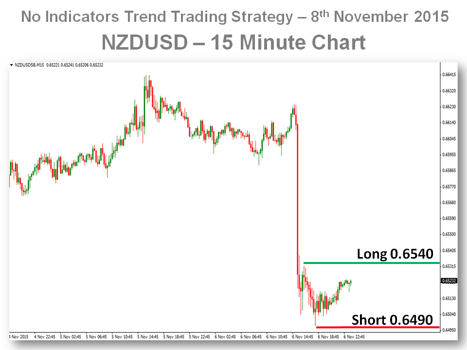 15 minute time frame trading strategy