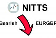 Trend Trading - Bearish EURGBP 20-Mar-16