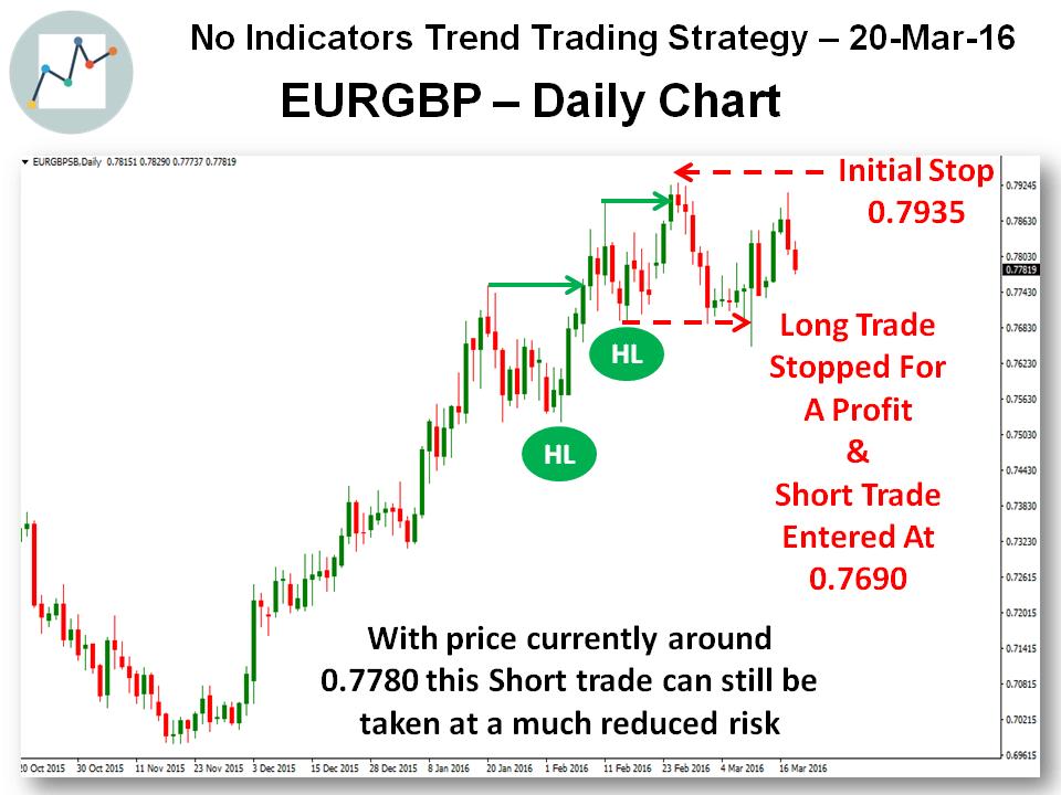 Trend Trading - Bearish EURGBP 20-Mar-16 - Chart