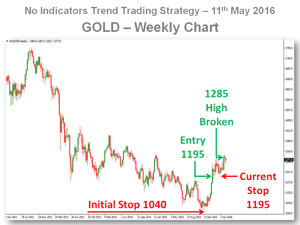 Trend Trading Gold - FREE Trade From Here 11-May-16 - Chart