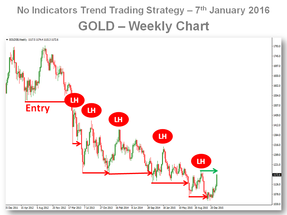 Trend Trading Gold - Is It All About To Change 7-Feb-16 Chart