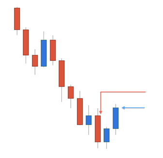 Two Candle Reversal